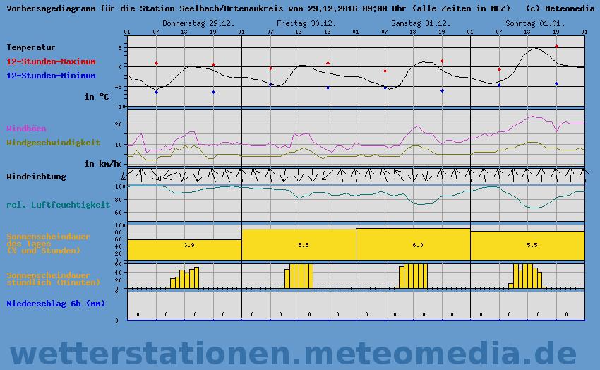 www-wetterstationen-meteomedia-de-098070